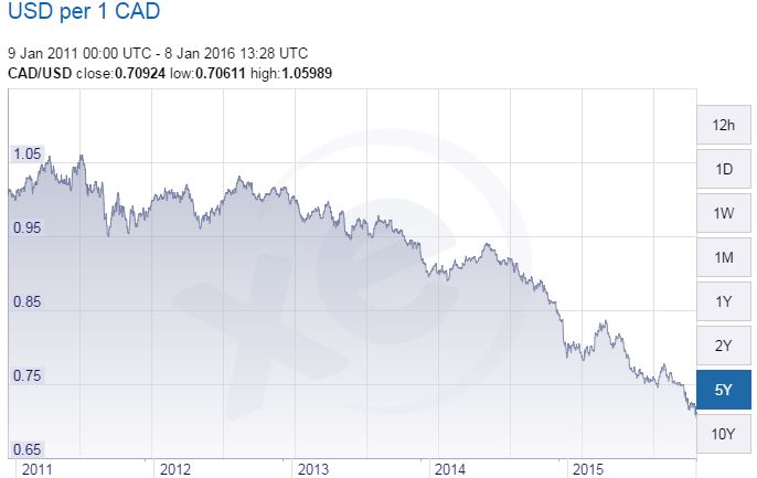 CAD vs USD 5 year